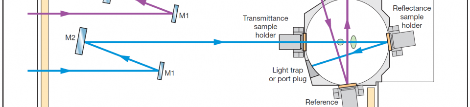 Spektrometerkonfigration