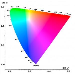 SphereOptics-Lightmeasurement-CIE1976--